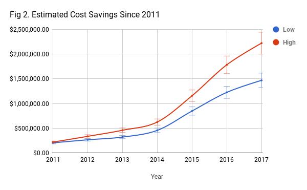 Estimated Cost Savings Since 2011