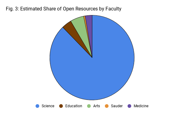 Estimated Share of Open Resources By Faculty