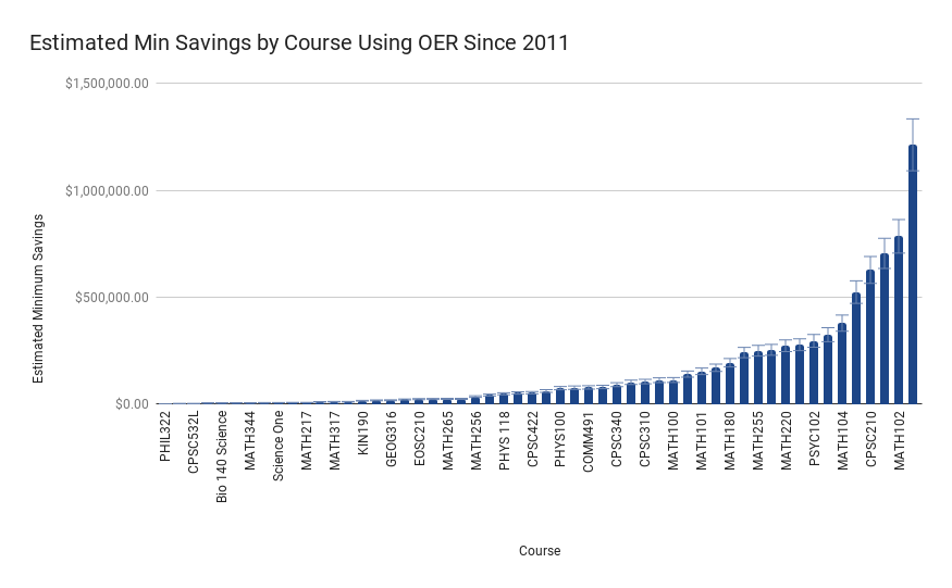 This bar graph shows how individual courses are impacting cost savings for students
