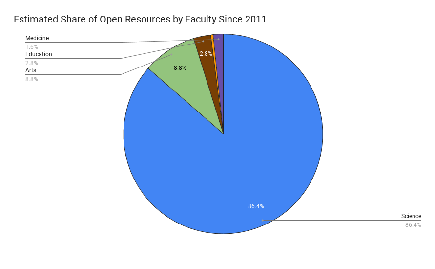 This pie chart shows that Science (86.4%) and Arts (8.8%) are the Faculties where OER adoptions are the highest