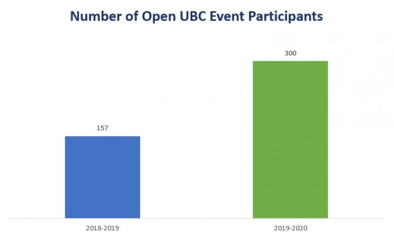A line graph showing the number of participants for Open UBC events in 2018-2019 and 2019-2020.